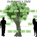 Genealogy – Getting Started
